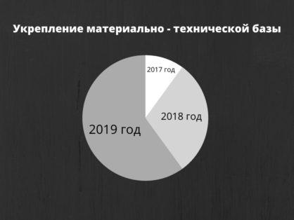 """Проделанная работа  МАУ ФОК """"Олимп"""" в виде инфографики для наглядности."""